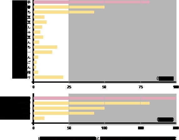 セラミドを含む食品のグラフ